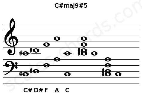 Musical staff for the C#maj9#5 chord