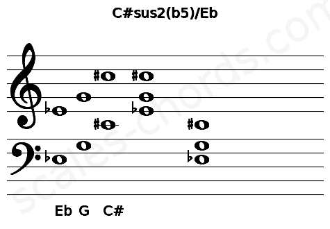Musical staff for the C#sus2(b5)/Eb chord