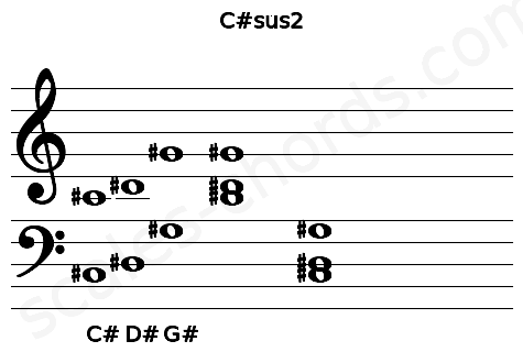 Musical staff for the C#sus2 chord