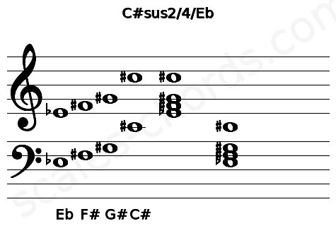 Musical staff for the C#sus2/4/Eb chord