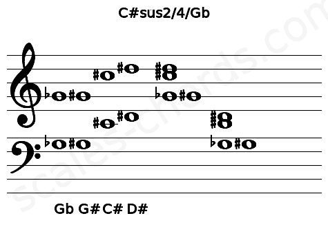 Musical staff for the C#sus2/4/Gb chord