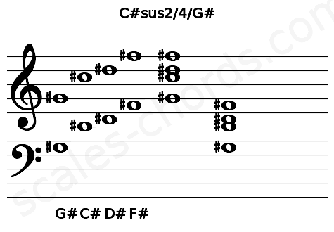 Musical staff for the C#sus2/4/G# chord