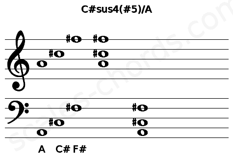 Musical staff for the C#sus4(#5)/A chord