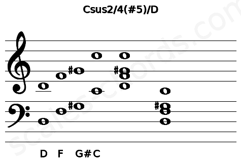 Musical staff for the Csus2/4(#5)/D chord