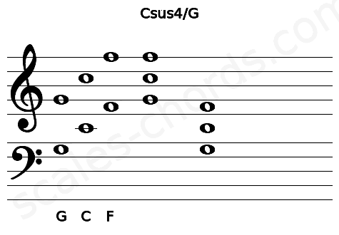 Musical staff for the Csus4\G chord