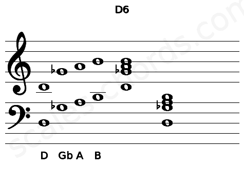 Musical staff for the D6 chord