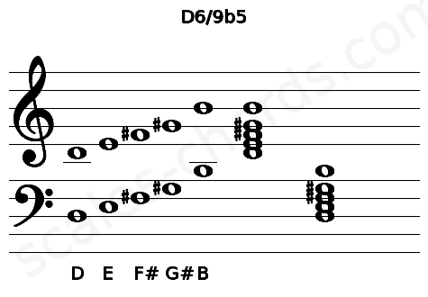 Musical staff for the D6/9b5 chord