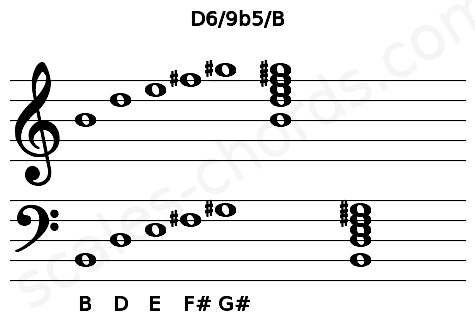 Musical staff for the D6/9b5/B chord