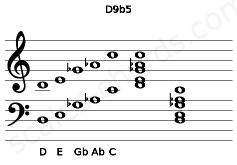 Musical staff for the D9b5 chord
