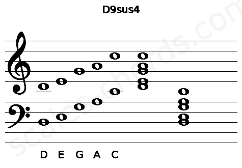 Musical staff for the D9sus4 chord