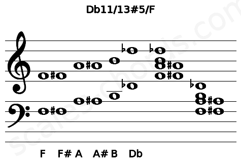 Musical staff for the Db11/13#5/F chord