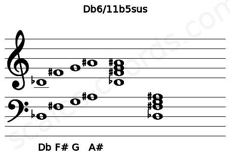 Musical staff for the Db6/11b5sus chord