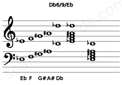 Musical staff for the Db6/9/Eb chord