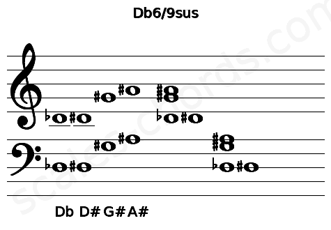 Musical staff for the Db6/9sus chord