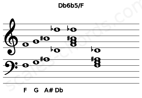 Musical staff for the Db6b5/F chord