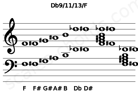 Musical staff for the Db9/11/13/F chord