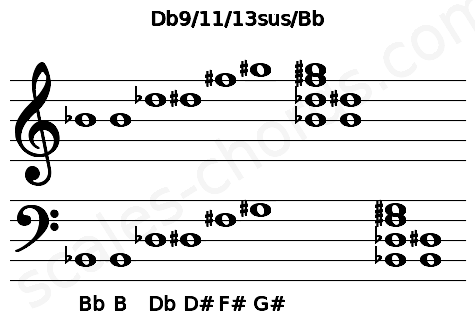 Musical staff for the Db9/11/13sus/Bb chord