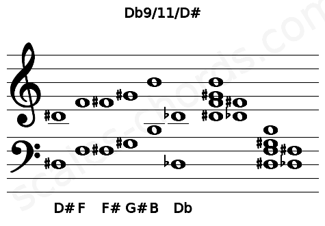 Musical staff for the Db9/11/D# chord