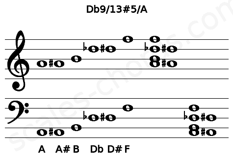 Musical staff for the Db9/13#5/A chord