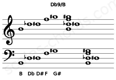 Musical staff for the Db9/B chord