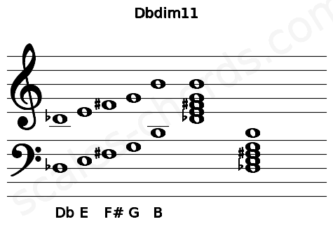 Musical staff for the Dbdim11 chord