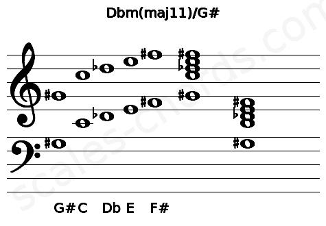 Musical staff for the Dbm(maj11)/G# chord