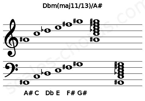 Musical staff for the Dbm(maj11/13)/A# chord