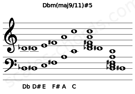 Musical staff for the Dbm(maj9/11)#5 chord