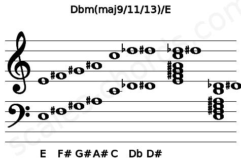Musical staff for the Dbm(maj9/11/13)/E chord
