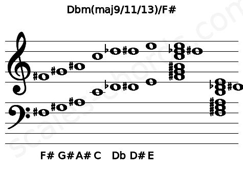 Musical staff for the Dbm(maj9/11/13)/F# chord