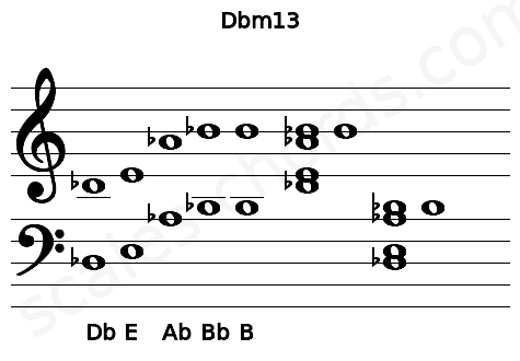 Musical staff for the Dbm13 chord