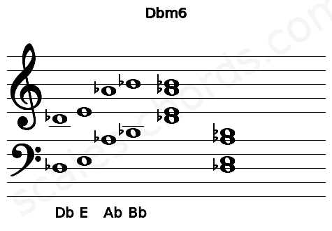 Musical staff for the Dbm6 chord