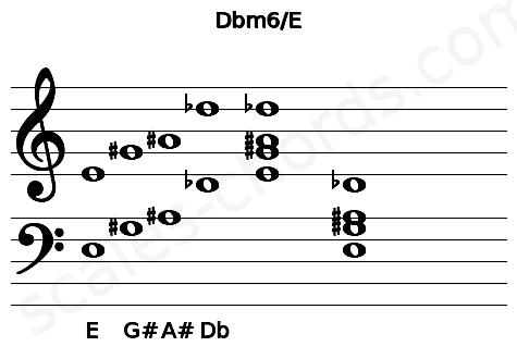 Musical staff for the Dbm6/E chord