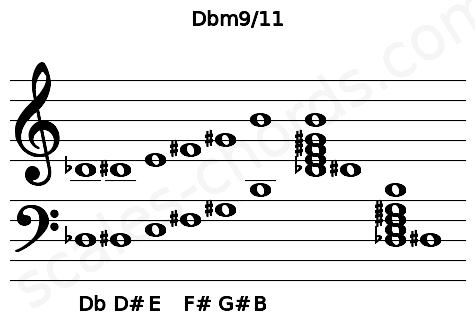 Musical staff for the Dbm9/11 chord