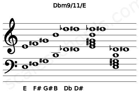 Musical staff for the Dbm9/11/E chord