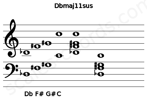 Musical staff for the Dbmaj11sus chord