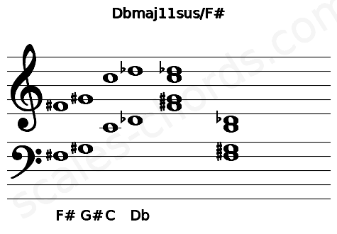 Musical staff for the Dbmaj11sus/F# chord