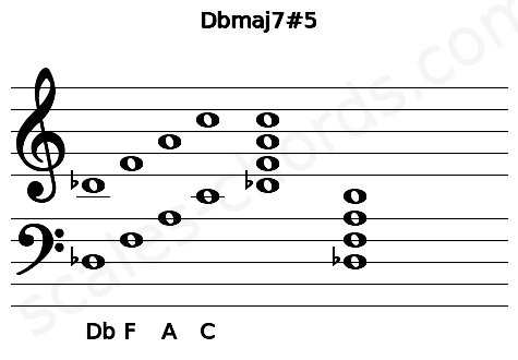 Musical staff for the Dbmaj7#5 chord