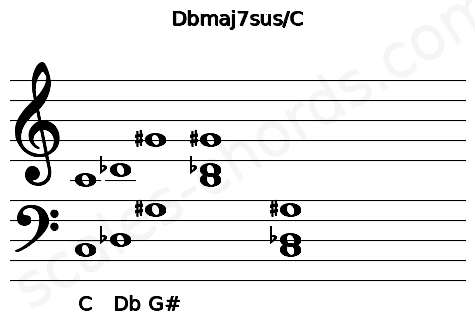 Musical staff for the Dbmaj7sus/C chord