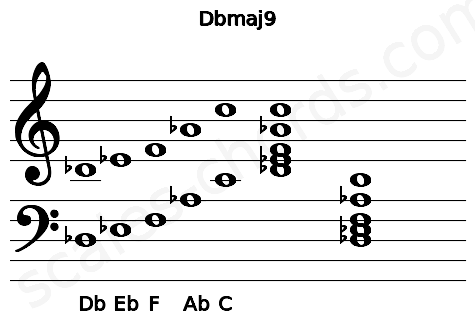 Musical staff for the Dbmaj9 chord