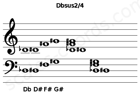 Musical staff for the Dbsus2/4 chord