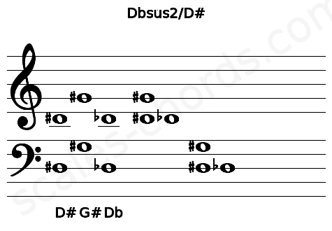 Musical staff for the Dbsus2/D# chord