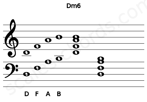 Musical staff for the Dm6 chord