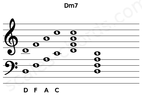 Musical staff for the Dm7 chord