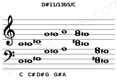 Musical staff for the D#11/13b5/C chord