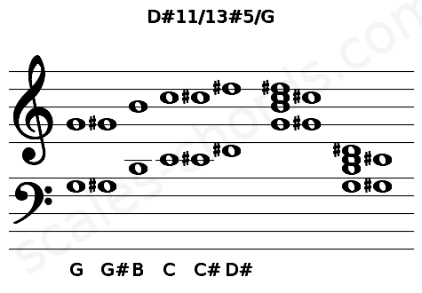 Musical staff for the D#11/13#5/G chord