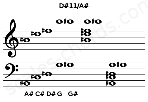 Musical staff for the D#11/A# chord