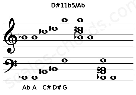 Musical staff for the D#11b5/Ab chord