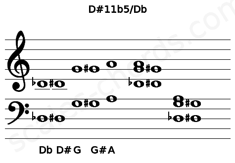 Musical staff for the D#11b5/Db chord
