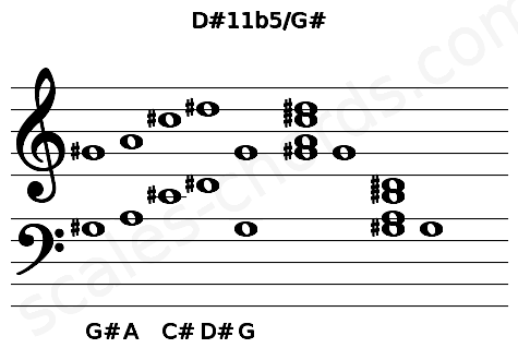 Musical staff for the D#11b5/G# chord
